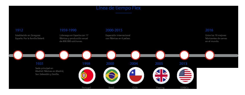 Linea de tiempo Flex